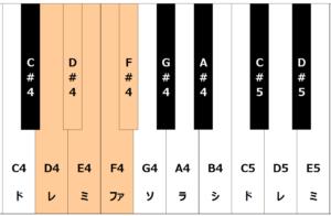 鍵盤でD4からF#4の音域を表している