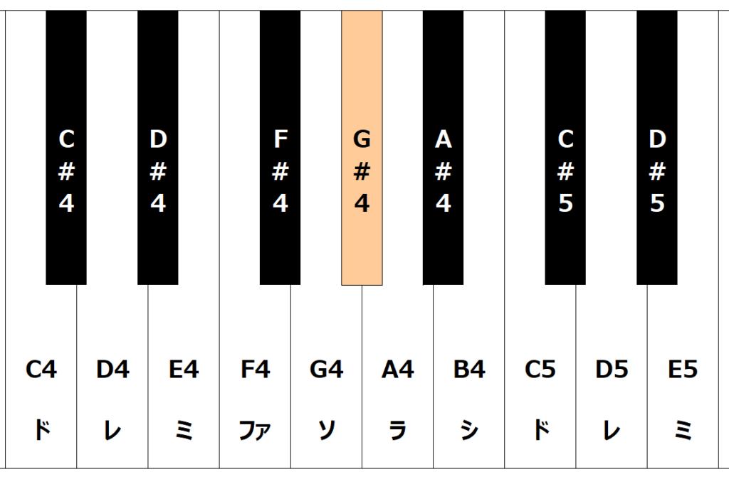 鍵盤でG#4の音域を表している