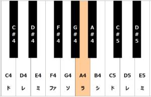 鍵盤でA4の音域を表している