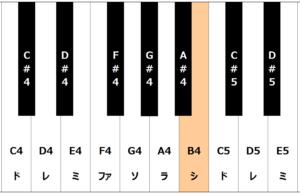鍵盤でB4の音域を表している