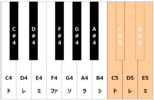 鍵盤でC5からE5の音域を表している
