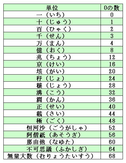 数字の単位 表