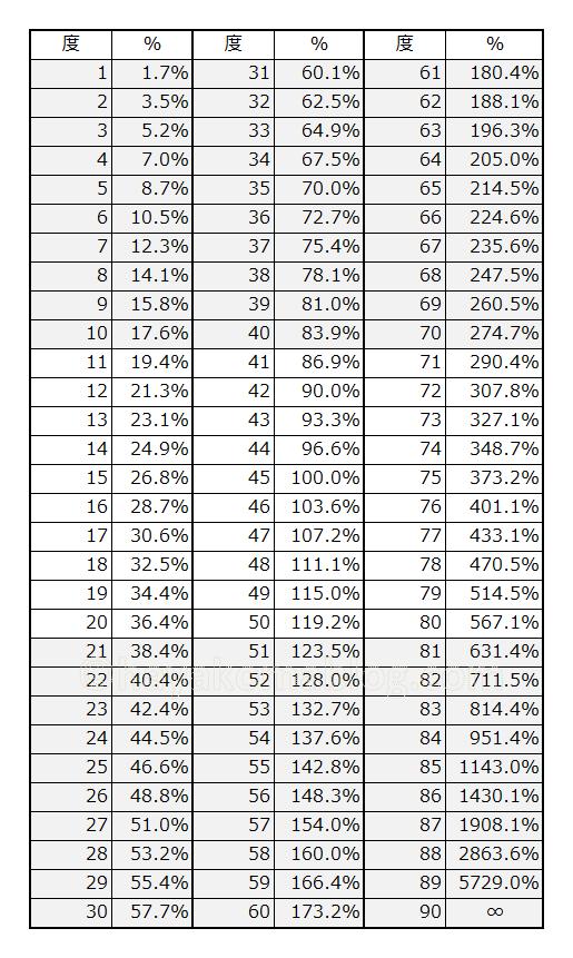 角度をパーセント%にする換算一覧表