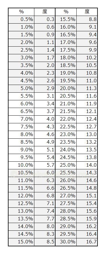 パーセント%を角度にする換算一覧表