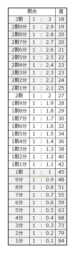 割合を角度にする換算一覧表