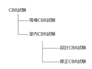 CBR試験